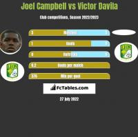 Joel Campbell vs Victor Davila h2h player stats
