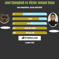 Joel Campbell vs Victor Ismael Sosa h2h player stats