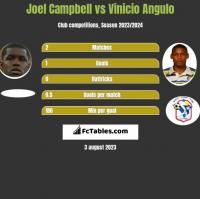 Joel Campbell vs Vinicio Angulo h2h player stats