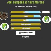 Joel Campbell vs Yairo Moreno h2h player stats