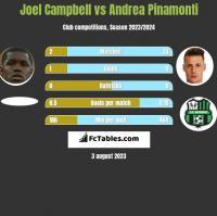 Joel Campbell vs Andrea Pinamonti h2h player stats