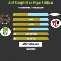 Joel Campbell vs Edgar Saldivar h2h player stats