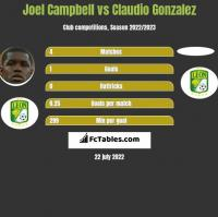 Joel Campbell vs Claudio Gonzalez h2h player stats