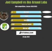 Joel Campbell vs Ake Arnaud Loba h2h player stats