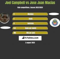 Joel Campbell vs Jose Juan Macias h2h player stats