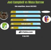 Joel Campbell vs Musa Barrow h2h player stats