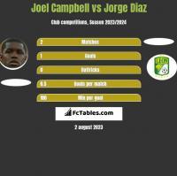 Joel Campbell vs Jorge Diaz h2h player stats