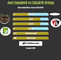 Joel Campbell vs Edyairth Ortega h2h player stats