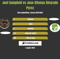 Joel Campbell vs Jose Alfonso Alvarado Perez h2h player stats