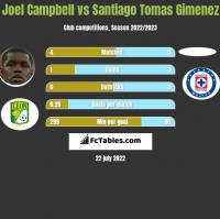 Joel Campbell vs Santiago Tomas Gimenez h2h player stats