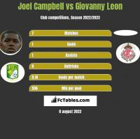 Joel Campbell vs Giovanny Leon h2h player stats