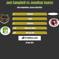 Joel Campbell vs Jonathan Suarez h2h player stats