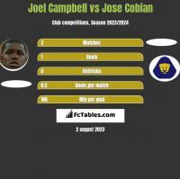 Joel Campbell vs Jose Cobian h2h player stats