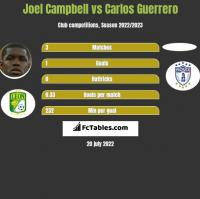 Joel Campbell vs Carlos Guerrero h2h player stats