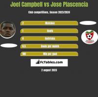 Joel Campbell vs Jose Plascencia h2h player stats