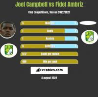 Joel Campbell vs Fidel Ambriz h2h player stats