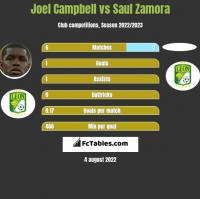 Joel Campbell vs Saul Zamora h2h player stats
