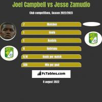 Joel Campbell vs Jesse Zamudio h2h player stats
