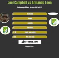 Joel Campbell vs Armando Leon h2h player stats