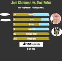 Joel Chianese vs Alex Rufer h2h player stats