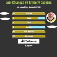Joel Chianese vs Anthony Caceres h2h player stats