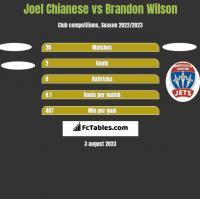 Joel Chianese vs Brandon Wilson h2h player stats