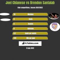 Joel Chianese vs Brendon Santalab h2h player stats