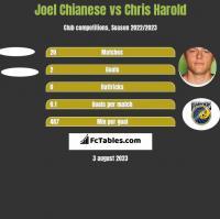Joel Chianese vs Chris Harold h2h player stats