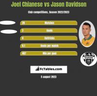 Joel Chianese vs Jason Davidson h2h player stats