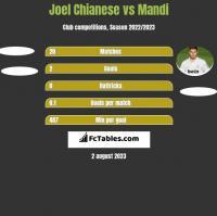 Joel Chianese vs Mandi h2h player stats