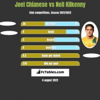 Joel Chianese vs Neil Kilkenny h2h player stats