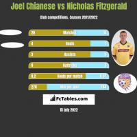 Joel Chianese vs Nicholas Fitzgerald h2h player stats