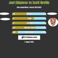 Joel Chianese vs Scott Neville h2h player stats