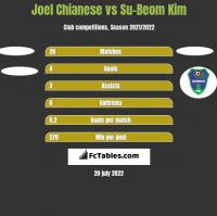Joel Chianese vs Su-Beom Kim h2h player stats