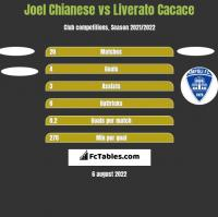 Joel Chianese vs Liverato Cacace h2h player stats