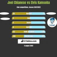 Joel Chianese vs Elvis Kamsoba h2h player stats