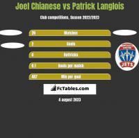 Joel Chianese vs Patrick Langlois h2h player stats