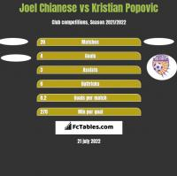 Joel Chianese vs Kristian Popovic h2h player stats
