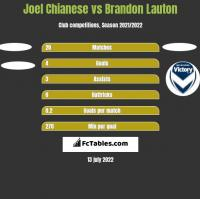 Joel Chianese vs Brandon Lauton h2h player stats