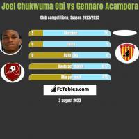 Joel Chukwuma Obi vs Gennaro Acampora h2h player stats