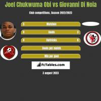 Joel Chukwuma Obi vs Giovanni Di Noia h2h player stats