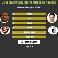Joel Chukwuma Obi vs Krisztian Adorjan h2h player stats