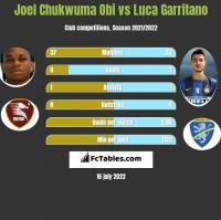 Joel Chukwuma Obi vs Luca Garritano h2h player stats