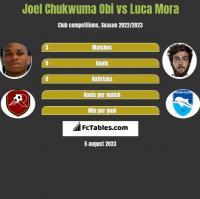 Joel Chukwuma Obi vs Luca Mora h2h player stats