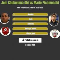 Joel Chukwuma Obi vs Mario Piccinocchi h2h player stats
