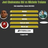 Joel Chukwuma Obi vs Michele Troiano h2h player stats