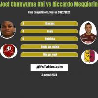 Joel Chukwuma Obi vs Riccardo Meggiorini h2h player stats