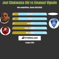 Joel Chukwuma Obi vs Emanuel Vignato h2h player stats