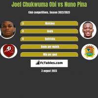 Joel Chukwuma Obi vs Nuno Pina h2h player stats