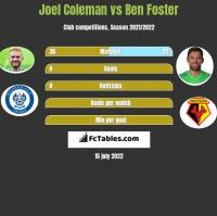 Joel Coleman vs Ben Foster h2h player stats